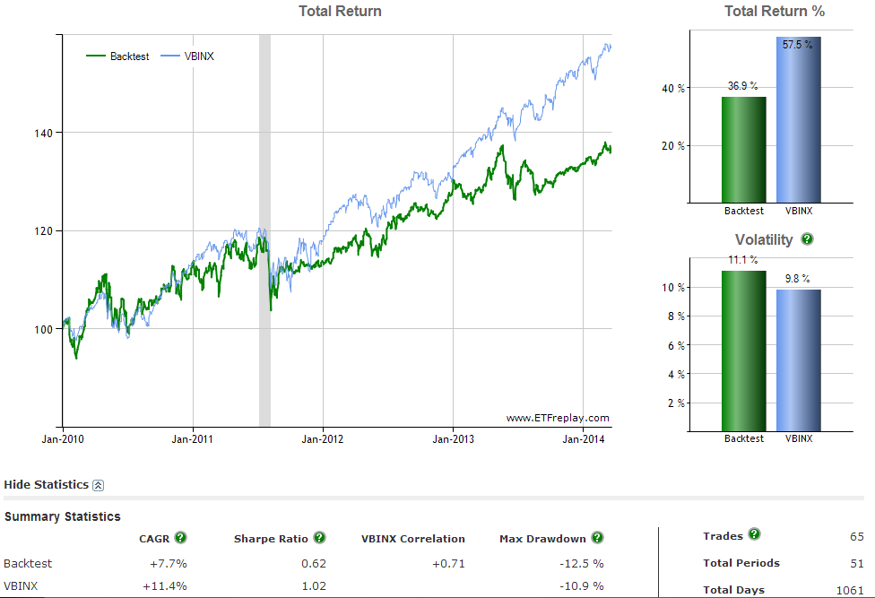 Dual Momentum with Mutual Funds 2010
